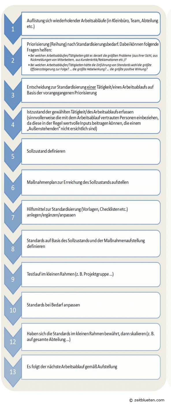 Standardisierung_von_Prozessen_Ablaufplan
